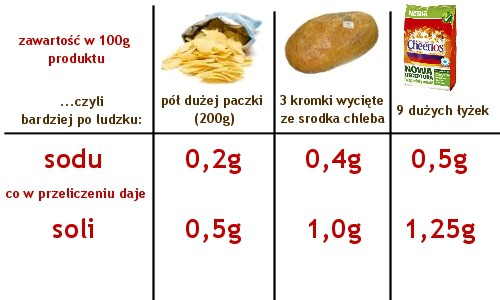 Zawartość soli w jedzeniu - porównanie
